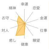 チャロアイト意味・効果表