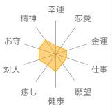 カット水晶意味・効果表