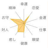 ラベンダーアメジスト意味・効果表