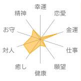 モスアゲート意味・効果表