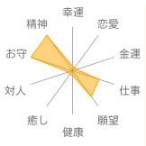 オニキス意味・効果表